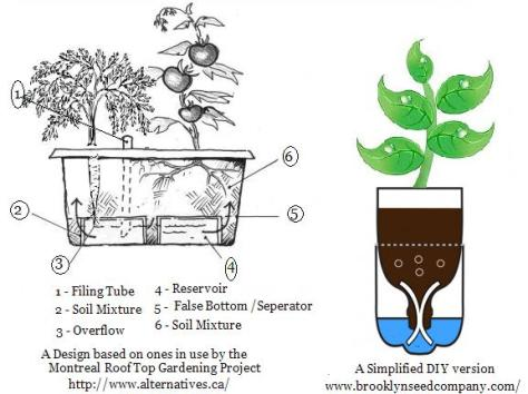 http://luv2garden.com/self_watering_containers.html
